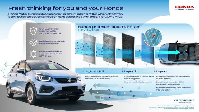 Dalla Honda un filtro anti-Covid